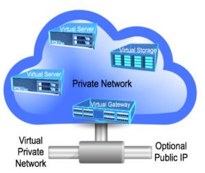 Virtual Private Cloud